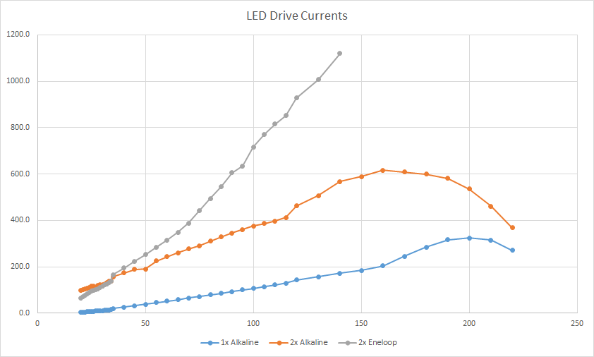 LED Drive Current chart